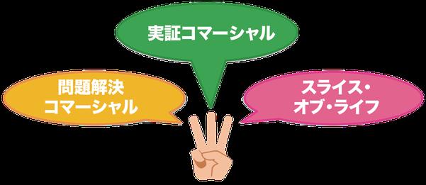 売るための映像表現、効果的な3つの例、代表例として問題解決、実証、スライスオブライフ