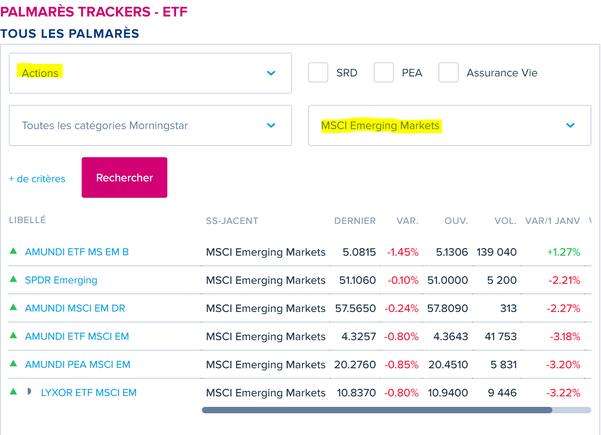Choisir un ETF parmi tous ceux existants pour cet indice