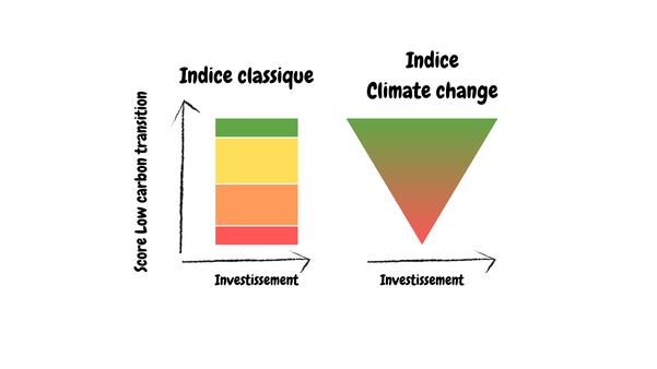 Différence entre un indice boursier classique et un indice Climate Change.
