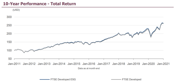 Comparaison entre le FTSE ESG et le FTSE classique
