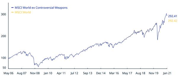 Comparaison entre le MSCI World ex Controversial Weapons et le MSCI World classique