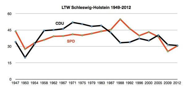 Graphik: CDA