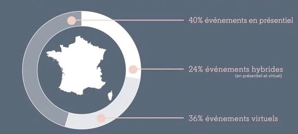 *L'étude menée auprès de 200 organisateurs d'évènements B2B en France - Source : Etude Linkedin.