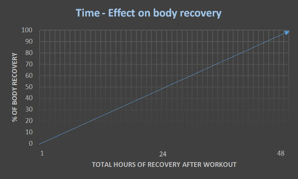 Muscle recovery time after workout compound exercises 2 day rest