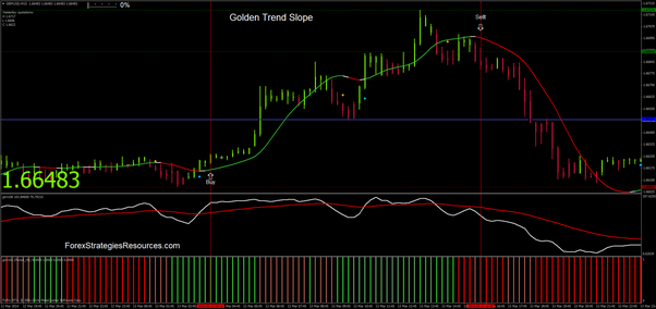 Golden Trend Slope Trading System
