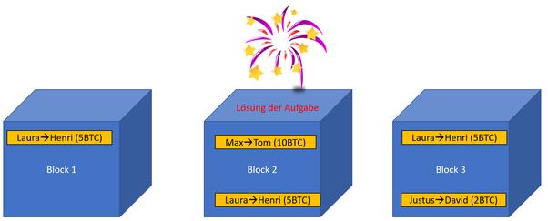 Dieses Bild soll den Mining Prozess bei der Bitcoin Blockchain genauer zeigen. Es sind verschiedene Blöcke zu sehne, die von verschiedenen Minern erstellt wurden. Block 2 hat die richtige Lösung gefunden. In den Blöcken sind verschiedene Transaktionen.