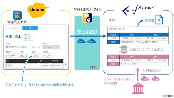 kintone(販売管理)とクラウド会計freee(フリー)を連携するプラグイン(売上)