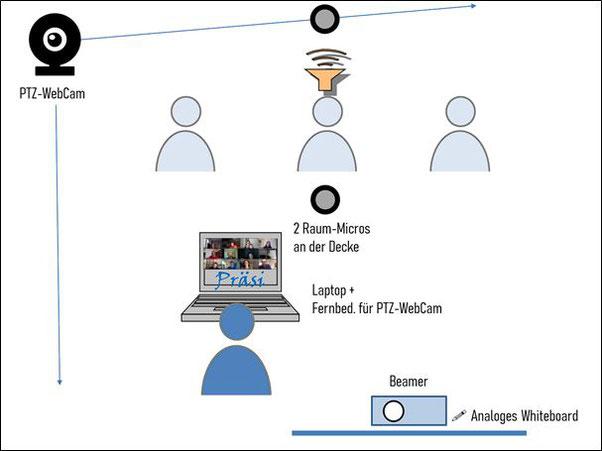 Abbildung 2-1: Technik im Seminarraum – Variante 1 (2. Seminar)