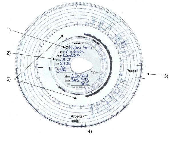 Richtiges Ausfüllen der Tachoscheibe bei Verwendung eines analogen Tachographen