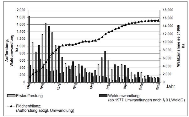 Waldflächenbilanz aus Erstaufforstung und Umwandlung in Baden-Württemberg 1966-2005 (Quelle: Claudia Bieling, Franz Höchtl, Werner Konold;verändert nach MLR 2006)