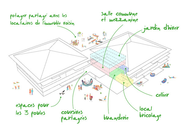 Axonométrie du projet d'habitat participatif Lagunekin à Anglet (64) avec les différents espaces partagés. Projet accompagné par Faire-Ville.