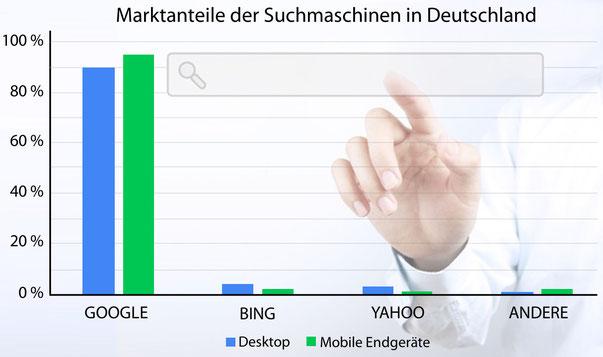 Marktanteile Suchmaschinen