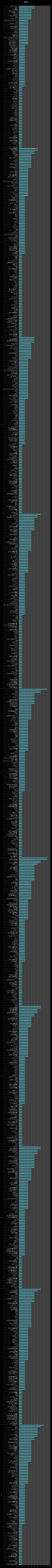 横棒グラフ/サバ