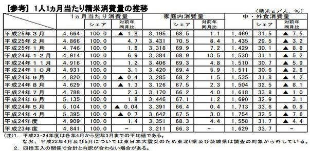 精米消費量の推移(米穀安定供給確保支援機構)
