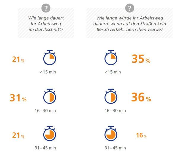 StepStone GmbH - Mobilitätsreport 2018 - Wie lange dauert Ihr Arbeitsweg im Durchschnitt? (Einzelstrecke)