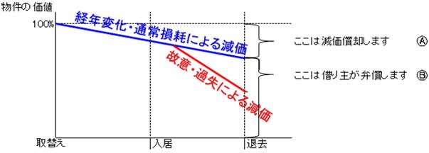 東京|神奈川(横浜)|愛知(名古屋)|大阪|広島だけでなく日本共通、原状回復費用計算で扱う減価償却