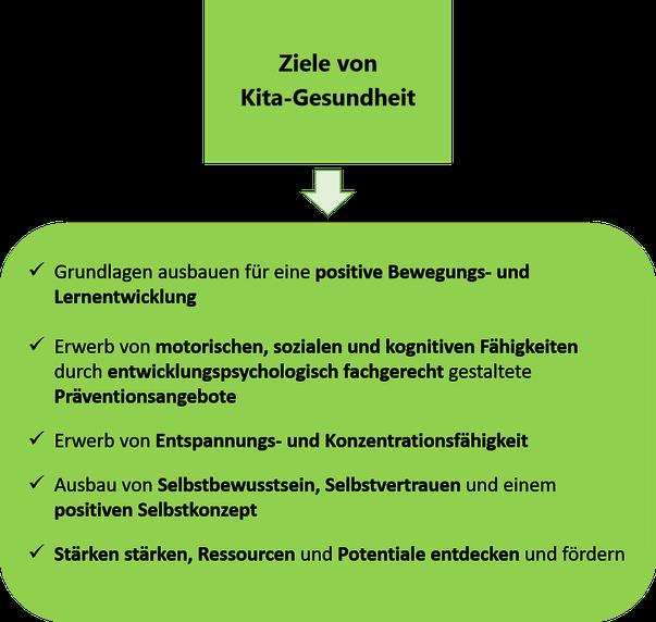 Kita-Gesundheit, Kinderyoga, www.mindful-balance.de, Gesundheitsprävention, Hagen