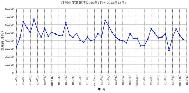 月別生産高推移のグラフ