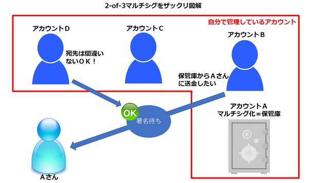2of3でマルチシグを設定した場合の送信例
