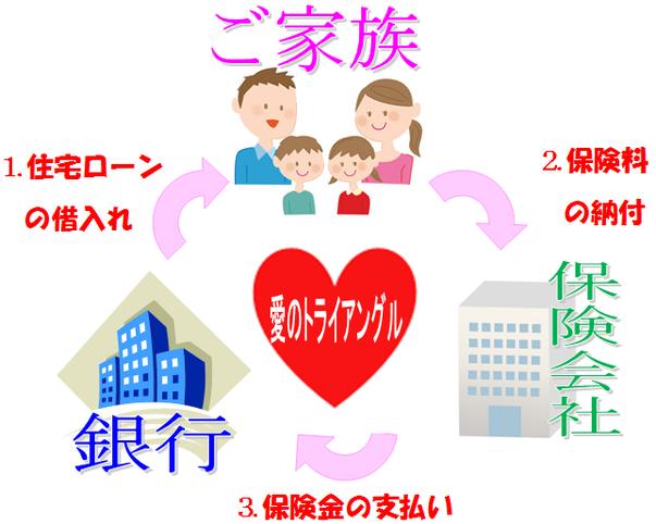 団信ときたら抵当権抹消してnet横浜、名古屋、広島、東京、大阪から全国まで。