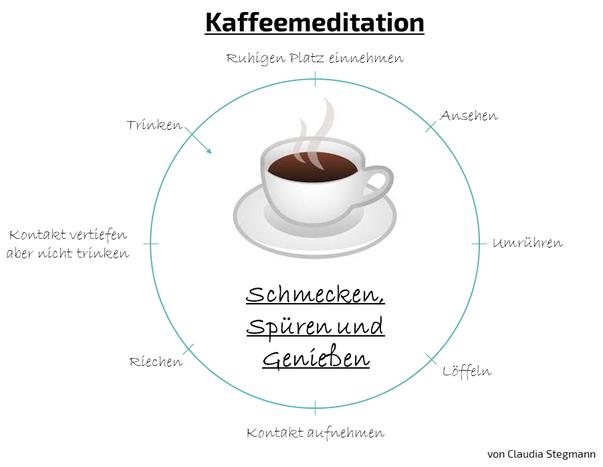 Kaffeemeditation