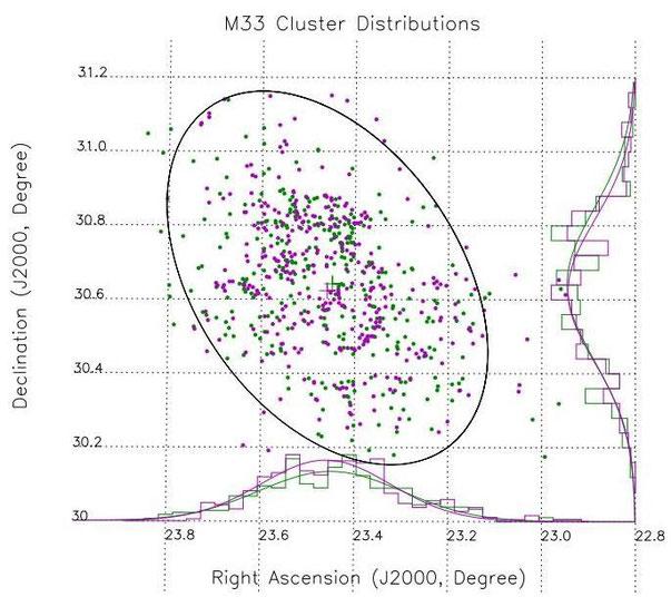 Sternhaufenverteilung in M33 [3]