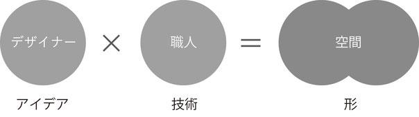 店舗設計 店舗デザイン 内装 工事 福岡