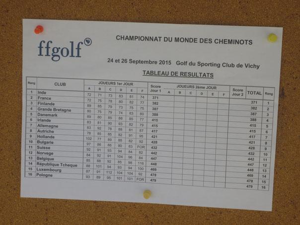 Resultat nach der 1. Runde, die individuel stroke play gespielt wurde.