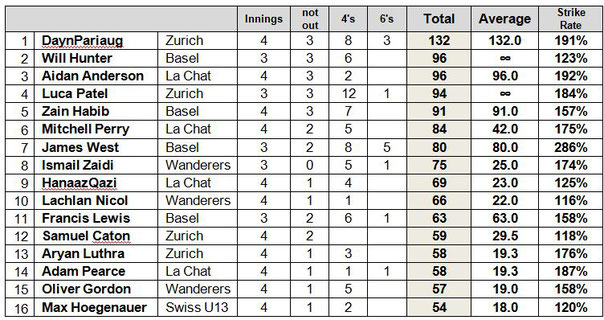 Basel U15 indoors leading batting performances