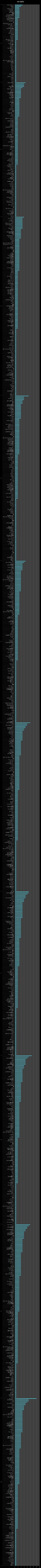 横棒グラフ/マトウダイ