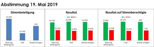 Abstimmung 19. Mai 2019