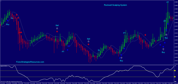 Rockwell trading system afl