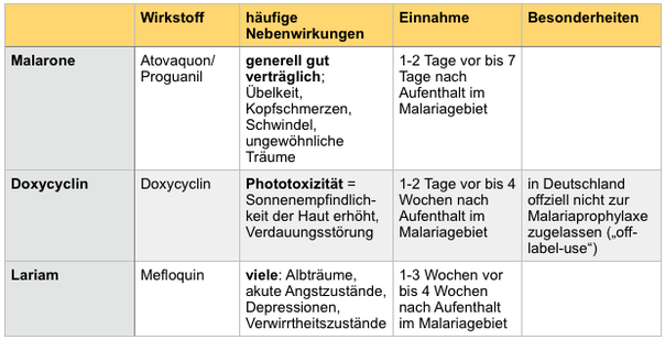 Malariamedikamente, Malarone, Doxycyclin, Lariam