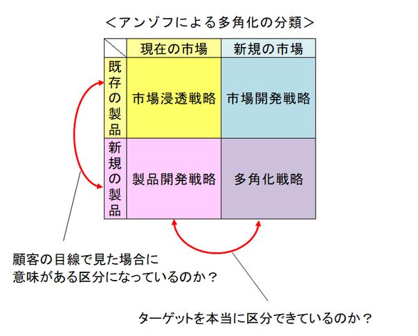 アンゾフによる多角化の分類