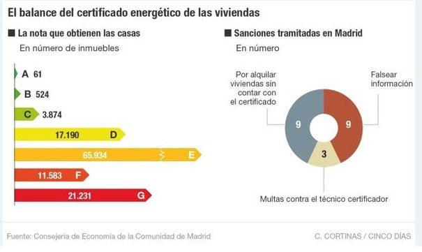 sanciones certificado energético