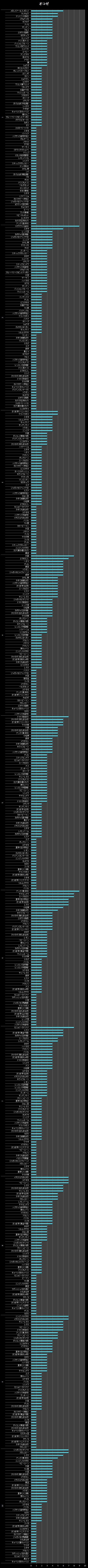 横棒グラフ/オコゼ