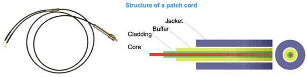 optogenetics patch cords / patch cable structures