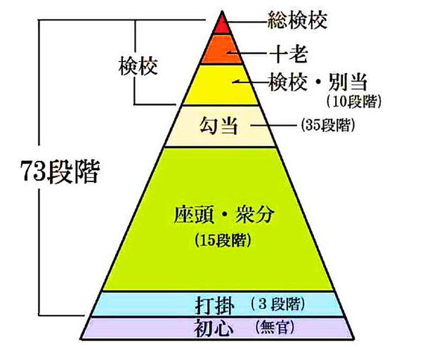 当道座の組織階級概念図