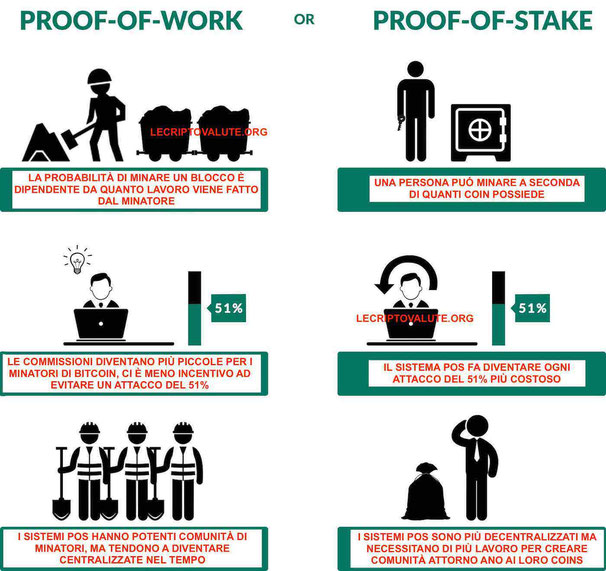 infografica differenza tra Proof of Work e Proof of Stake in italiano