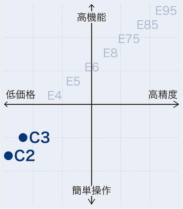 製品分布図