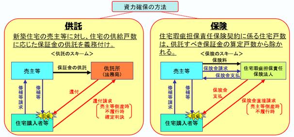 図―3  瑕疵担保資力確保の方法 (国交省HP)