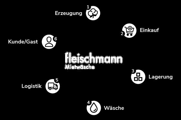 Bio Fairtrade Hotelwäsche - Fleischmann Mietwäsche