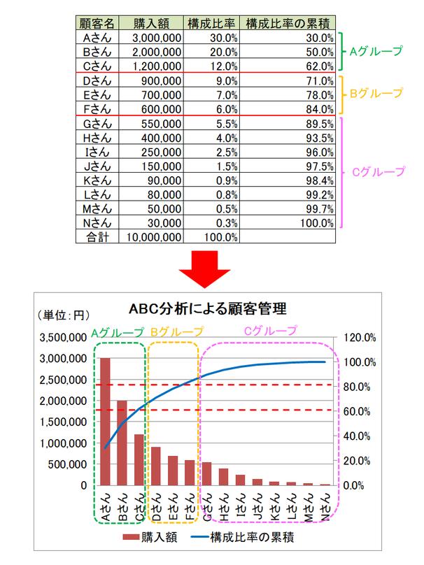 ABC分析による顧客管理