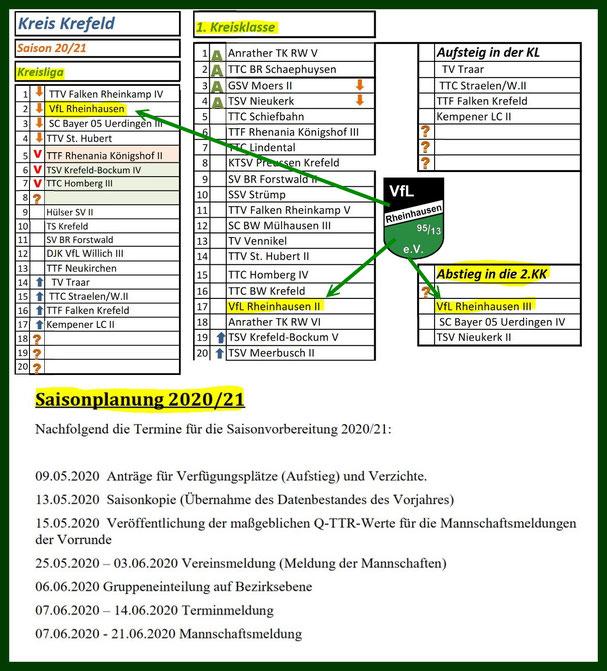 Quelle: Rundschreiben 2019/20-07 des Kreises Krefeld