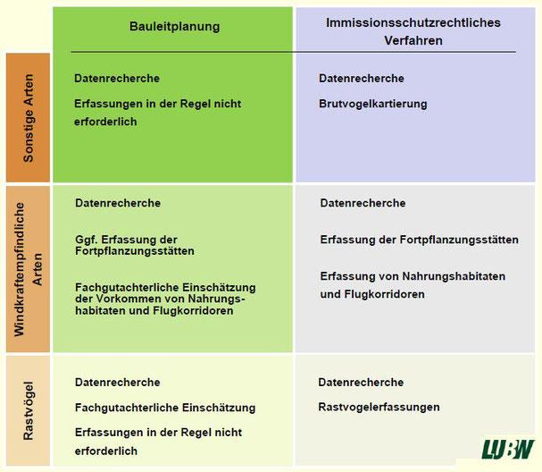 Übersicht: Erforderliche Untersuchungen abhängig vom Verfahrensstand (Quelle: LUBW)