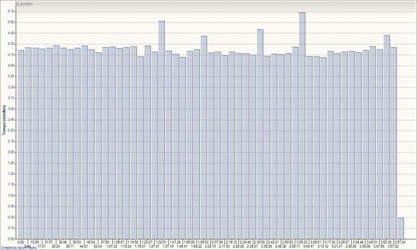 hier noch meine Kilometerzeiten vom 4h-Lauf in Marchtrenk. Leider war nach 3:57 h der Akku meiner Uhr leer :-(