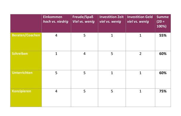 Scoring-Tabelle