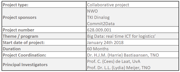 ABOUT DL4LD - DL4LD, a NWO, TKI-Dinalog, Commit2Data initiative