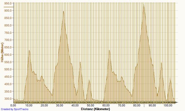 Das Höhenprofil vom Linzer Bergmarathon 2013