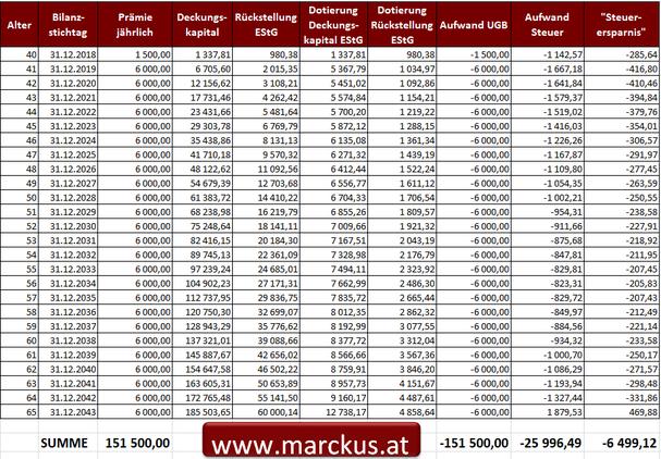 Steuerlicher Verlauf einer beitragsorientierten direkten Leistungszusage (Pensionszusage) auf Ebene der GmbH